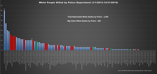 White Deaths by Police by Year