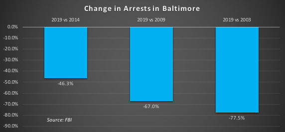 Arrests chg
