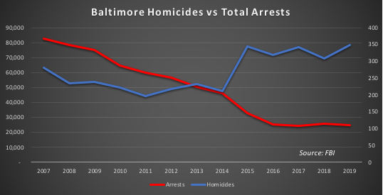 Homicides